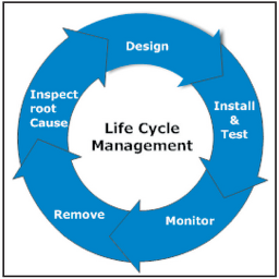 life-cycle-cpc